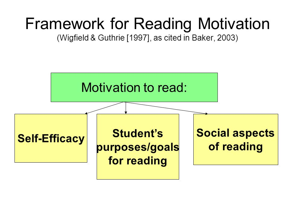 Framework for Reading Motivation (Wigfield & Guthrie [1997], as cited in Baker, 2003) Self-Efficacy Student's purposes/goals for reading Social aspects of reading Motivation to read: