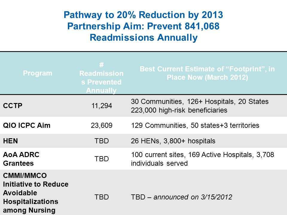 Pathway to 20% Reduction by 2013 Partnership Aim: Prevent 841,068 Readmissions Annually Program # Readmission s Prevented Annually Best Current Estimate of Footprint , in Place Now (March 2012) CCTP11,294 30 Communities, 126+ Hospitals, 20 States 223,000 high-risk beneficiaries QIO ICPC Aim23,609129 Communities, 50 states+3 territories HENTBD26 HENs, 3,800+ hospitals AoA ADRC Grantees TBD 100 current sites, 169 Active Hospitals, 3,708 individuals served CMMI/MMCO Initiative to Reduce Avoidable Hospitalizations among Nursing Facility Residents TBDTBD – announced on 3/15/2012