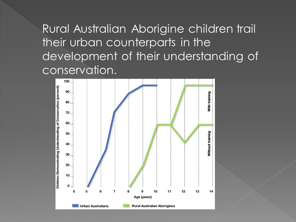 Rural Australian Aborigine children trail their urban counterparts in the development of their understanding of conservation.