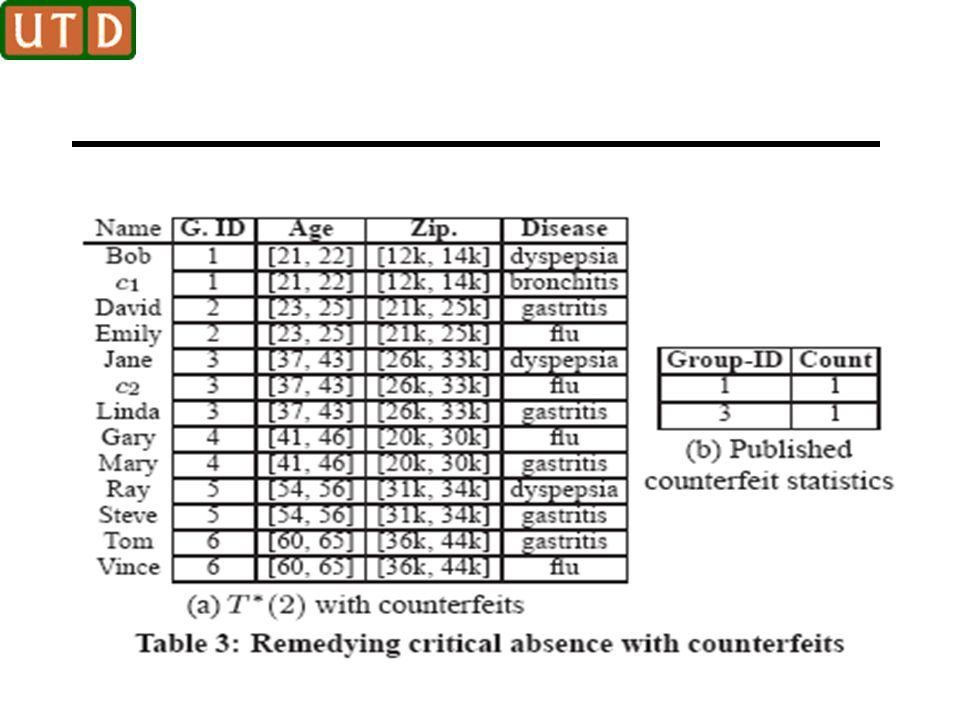 M-Invariance This points to an incremental approach for performing re-publication To construct T*(n), the publisher only needs to consult the microdata tables T(n-1) and T(n) and the last release of T*(n-1)