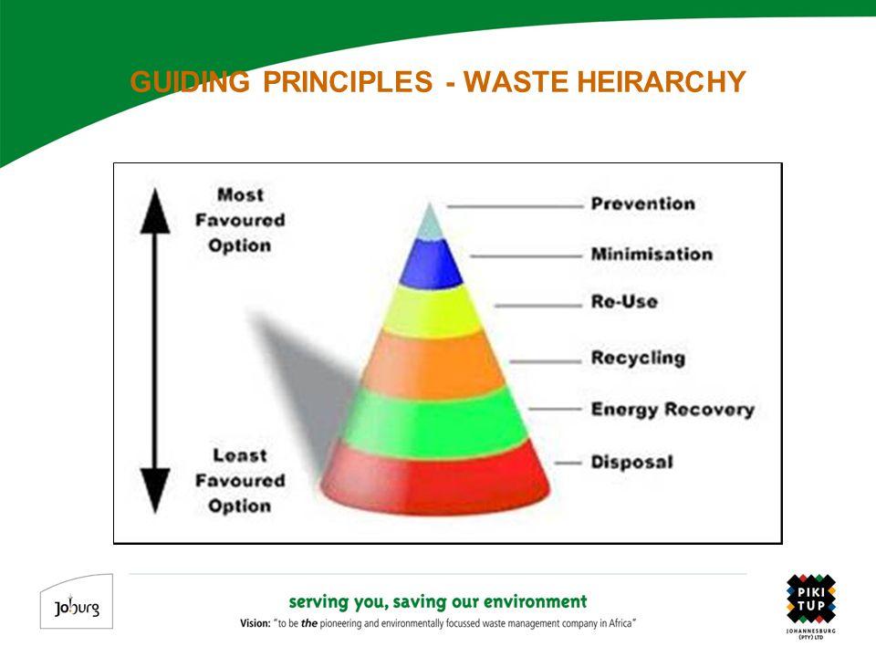 GUIDING PRINCIPLES - WASTE HEIRARCHY