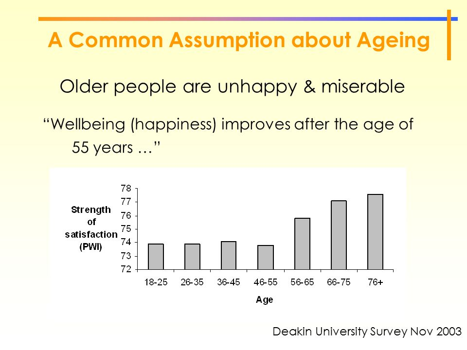 "A Common Assumption about Ageing Older people are unhappy & miserable ""Wellbeing (happiness) improves after the age of 55 years …"" Deakin University S"