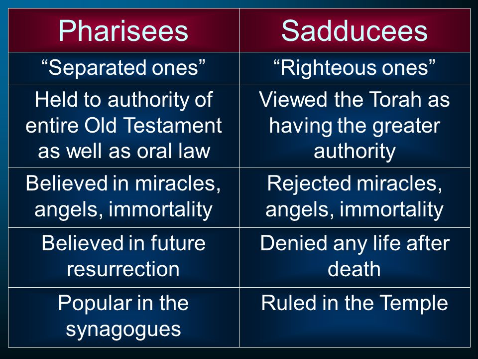 Pharisees Separated ones Sadducees Righteous ones Held to authority of entire Old Testament as well as oral law Viewed the Torah as having the greater authority Believed in miracles, angels, immortality Rejected miracles, angels, immortality Believed in future resurrection Denied any life after death Popular in the synagogues Ruled in the Temple