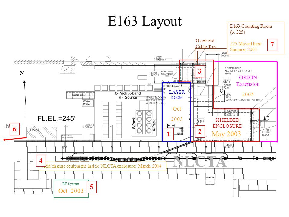E163 Layout RF System LASER ROOM SHIELDED ENCLOSURE NLCTA N E163 Counting Room (b. 225) 225 Moved here Summer 2003 May 2003 Oct 2003 ORION Extension 2
