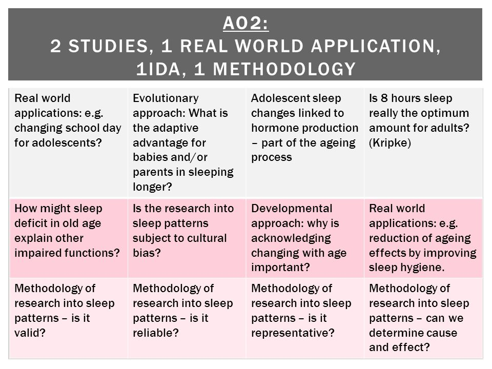 Real world applications: e.g. changing school day for adolescents.