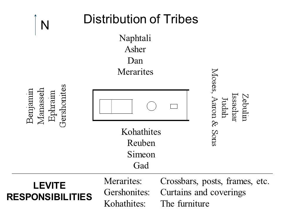 Distribution of Tribes N Naphtali Asher Dan Merarites Kohathites Reuben Simeon Gad Merarites: Crossbars, posts, frames, etc.