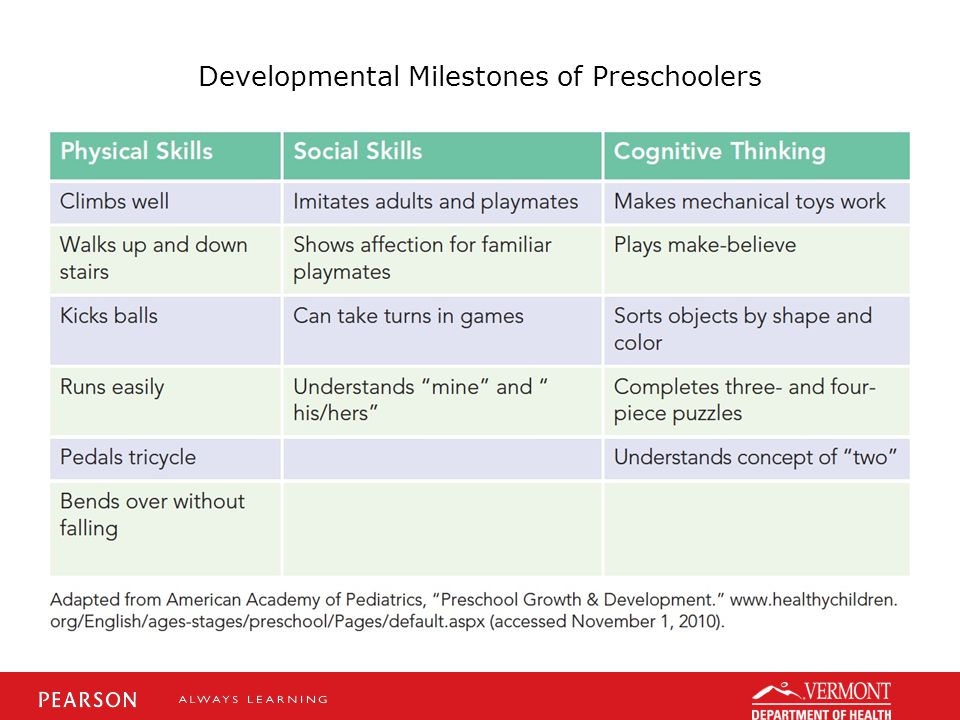 Developmental Milestones of Preschoolers