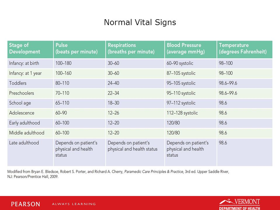 Normal Vital Signs