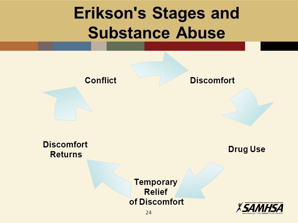 24 Erikson s Stages and Substance Abuse Discomfort Drug Use Temporary Relief of Discomfort Discomfort Returns Conflict