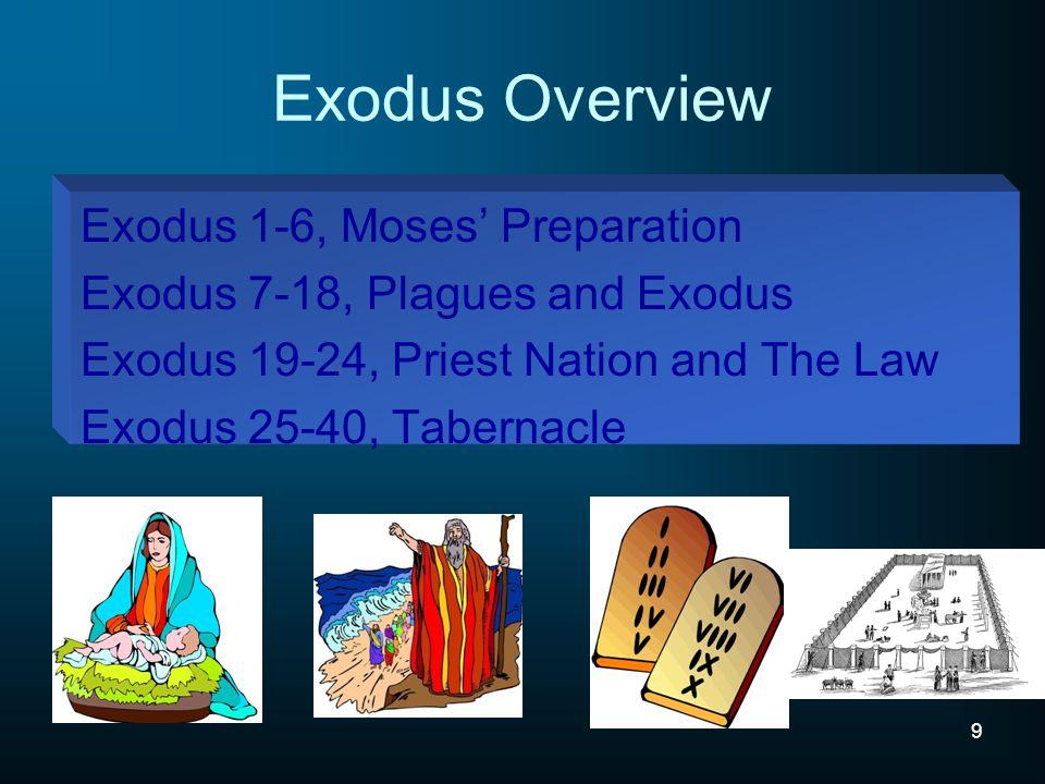Tabernacle built; God enters (35-40) Israel rebels (32-34) Commands for building Tabernacle (25-31) Covenant Laws & Commands (19-24) Israel rebels (14-18) God meets Moses; Israel exits from Egypt (1-13)