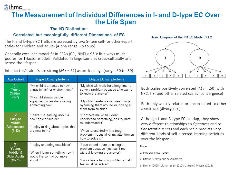 The I/D EC Distinction: A summary of findings that suggest each may guide self-directed learning in different ways that map onto the higher order constructs of Openness and Conscientiousness I-type EC (Novelty- and Fun-seeking : Openness Oriented) D-type EC (Intense & Persistent: Conscientiousness Oriented) Predicts levels of state-curiosity to learn when individuals report they Don't Know something (i.e., totally novel;  =.24).