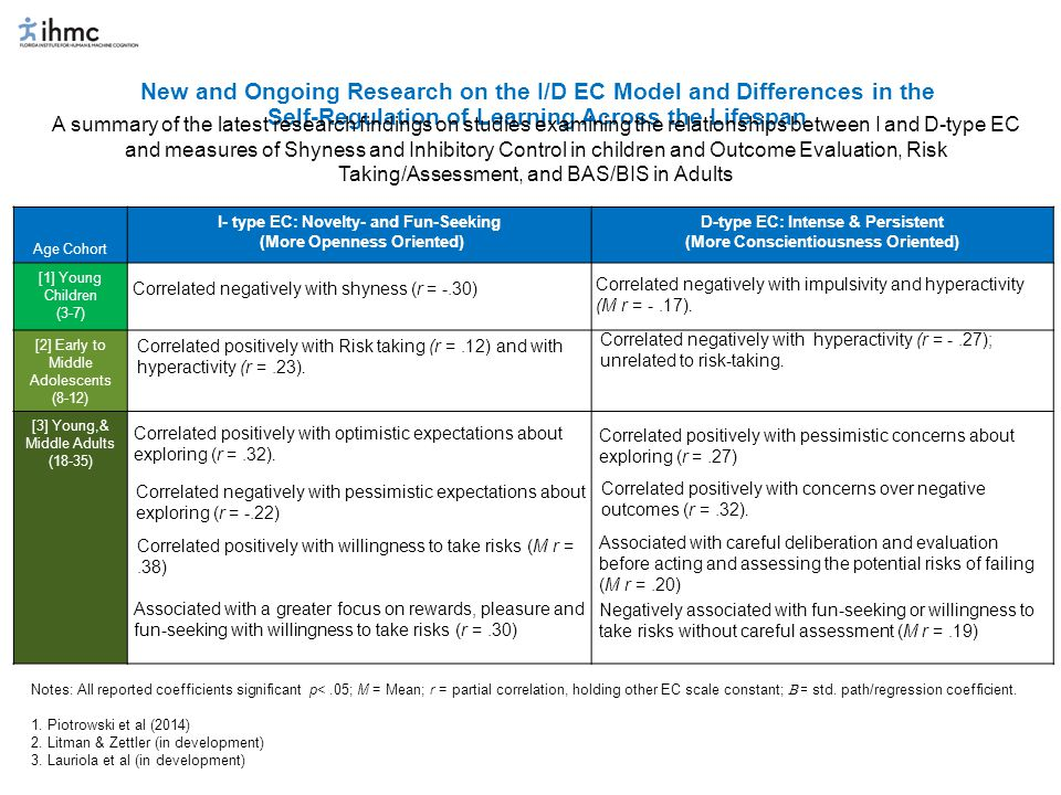 Conclusions about I- and D-type EC: What Does Research on the I/D Model Suggest about the Different Roles each aspect of EC plays in Learning Over the Life-Span I-type EC Novelty- and Fun-Seeking: (More Openness Oriented) D-type EC Intense & Persistent: (More Conscientiousness Oriented).