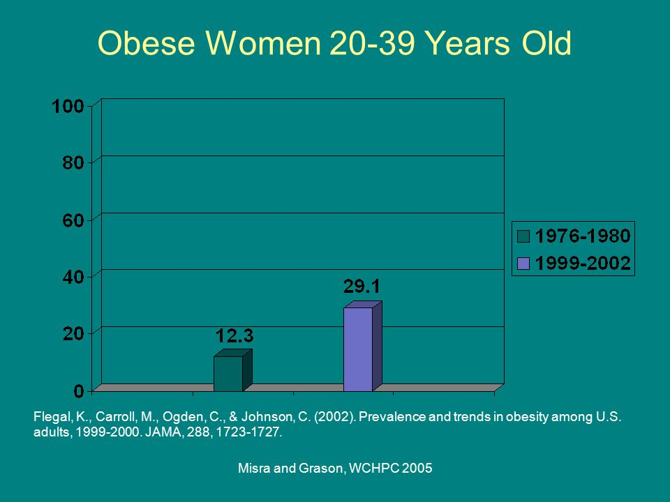 Misra and Grason, WCHPC 2005 Weight at 1st Prenatal Care, 1980-1999 Lu, G., Rouse, D., DuBard, M., Cliver, S., Kimberlin, D., & Hauth, J.