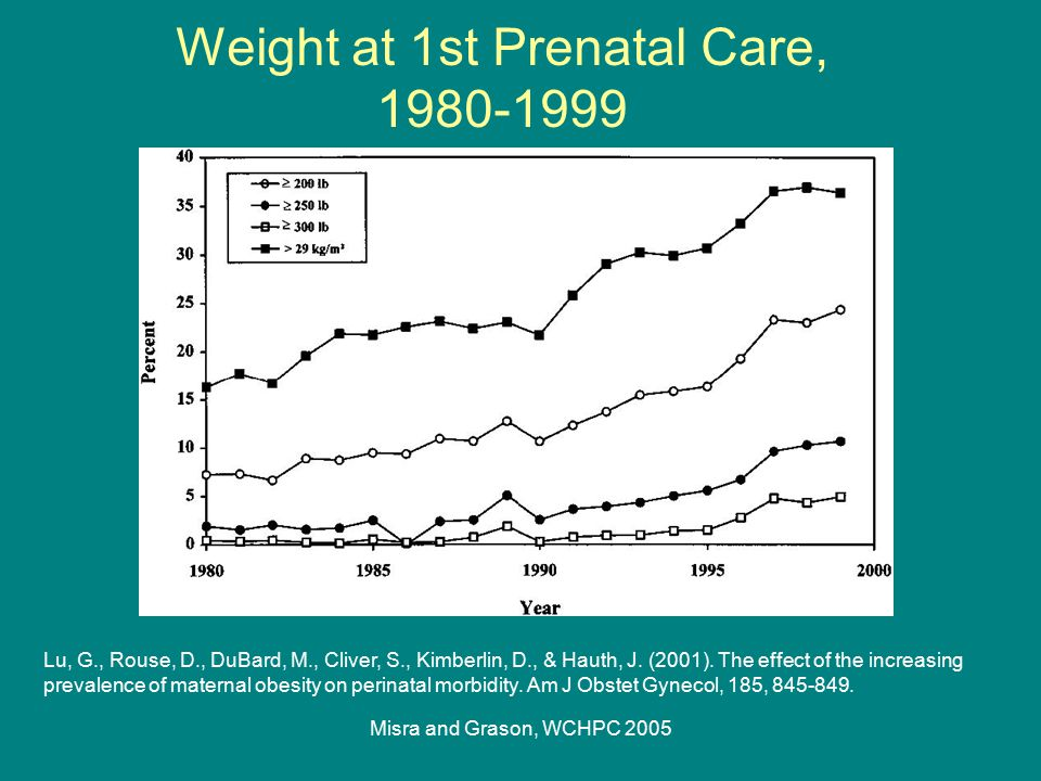 Misra and Grason, WCHPC 2005 Weight at 1st Prenatal Care, 1980-1999 Lu, G., Rouse, D., DuBard, M., Cliver, S., Kimberlin, D., & Hauth, J. (2001). The
