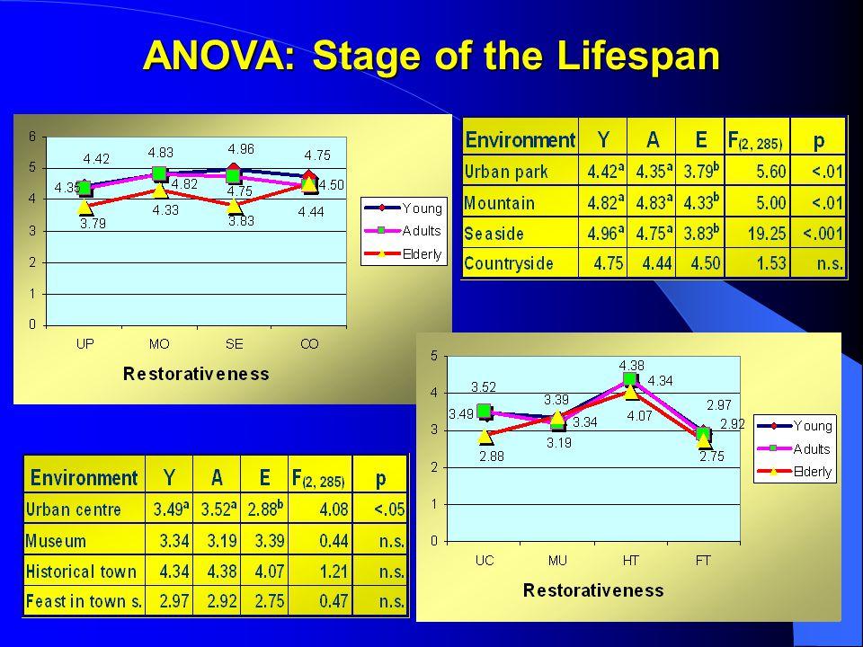 ANOVA: Stage of the Lifespan