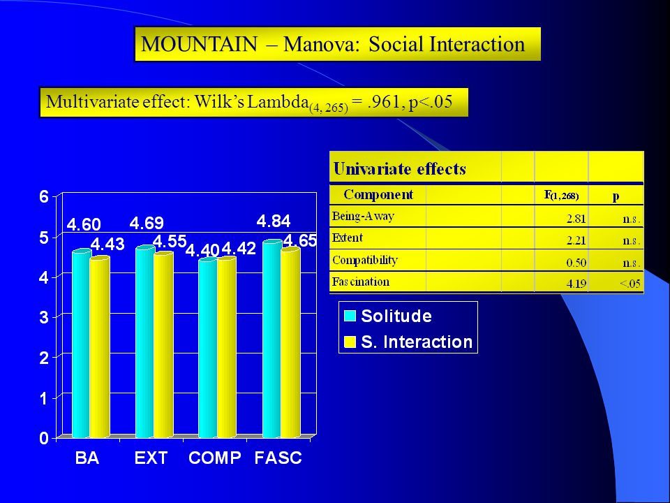 MOUNTAIN – Manova: Social Interaction Multivariate effect: Wilk's Lambda (4, 265) =.961, p<.05