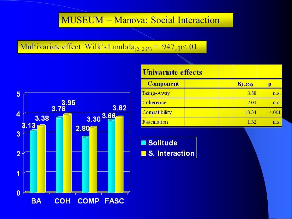 MUSEUM – Manova: Social Interaction Multivariate effect: Wilk's Lambda (2, 265) =.947, p<.01