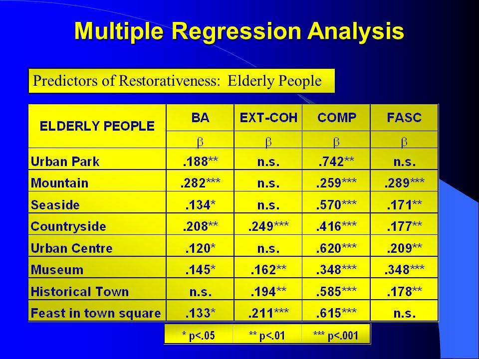 Multiple Regression Analysis Predictors of Restorativeness: Elderly People