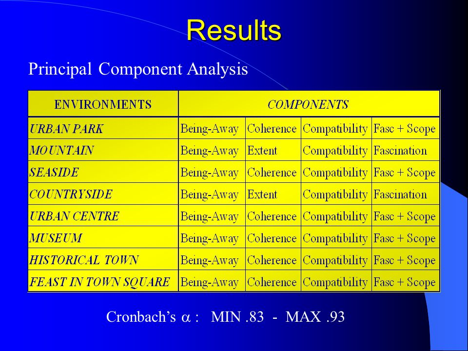 Results Principal Component Analysis Cronbach's  : MIN.83 - MAX.93