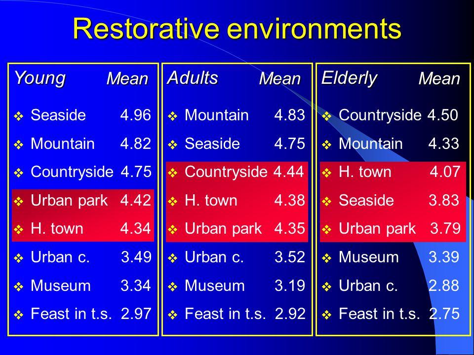 Elderly Mean  Countryside 4.50  Mountain 4.33  H. town 4.07  Seaside 3.83  Urban park 3.79  Museum 3.39  Urban c. 2.88  Feast in t.s. 2.75 Adu