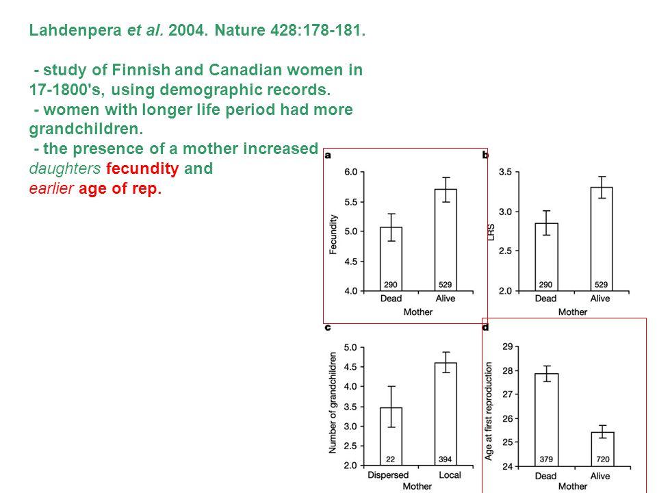 Lahdenpera et al. 2004. Nature 428:178-181.