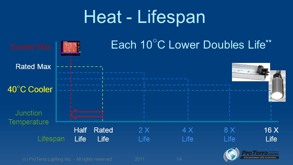 Heat - Lifespan Junction Temperature Each 10 ○ C Lower Doubles Life ** 40 ○ C Cooler Rated Life Half Life Rated Max Exceed Max 2 X Life 4 X Life 8 X Life 16 X Life Lifespan 2011 (c) ProTerra Lighting Inc.