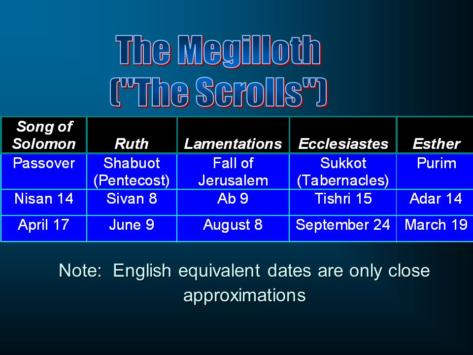 Note: English equivalent dates are only close approximations