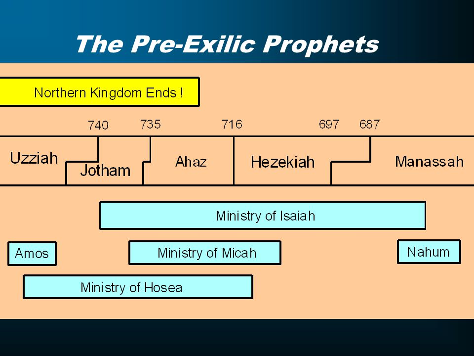 The Pre-Exilic Prophets