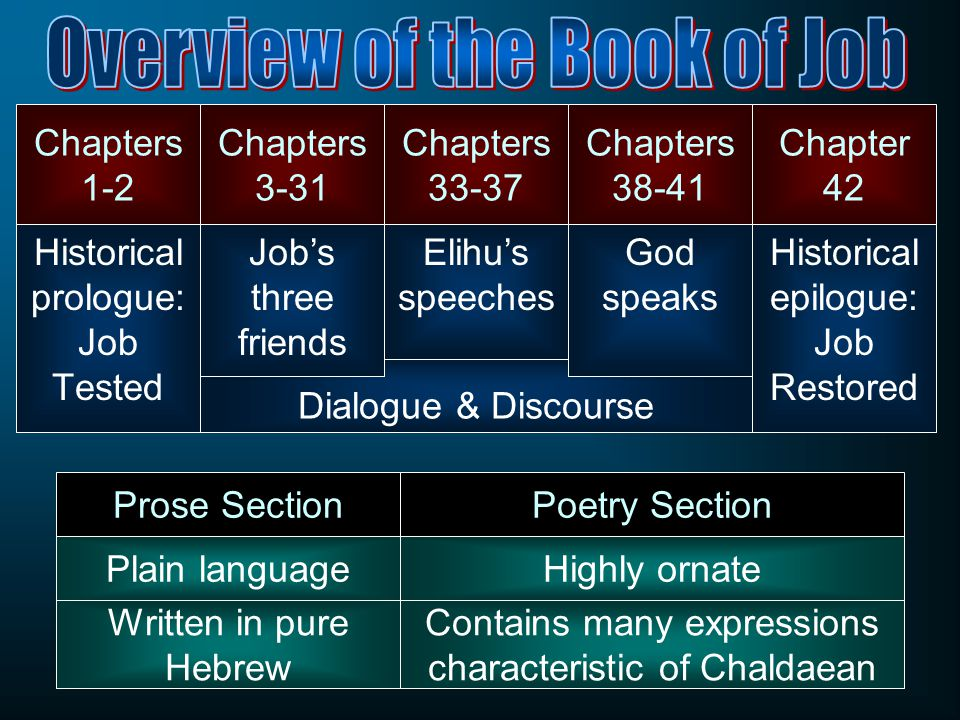Dialogue & Discourse Chapters 1-2 Historical prologue: Job Tested Chapters 3-31 Job's three friends Chapters 33-37 Elihu's speeches Chapters 38-41 God speaks Chapter 42 Historical epilogue: Job Restored Prose SectionPoetry Section Plain languageHighly ornate Written in pure Hebrew Contains many expressions characteristic of Chaldaean