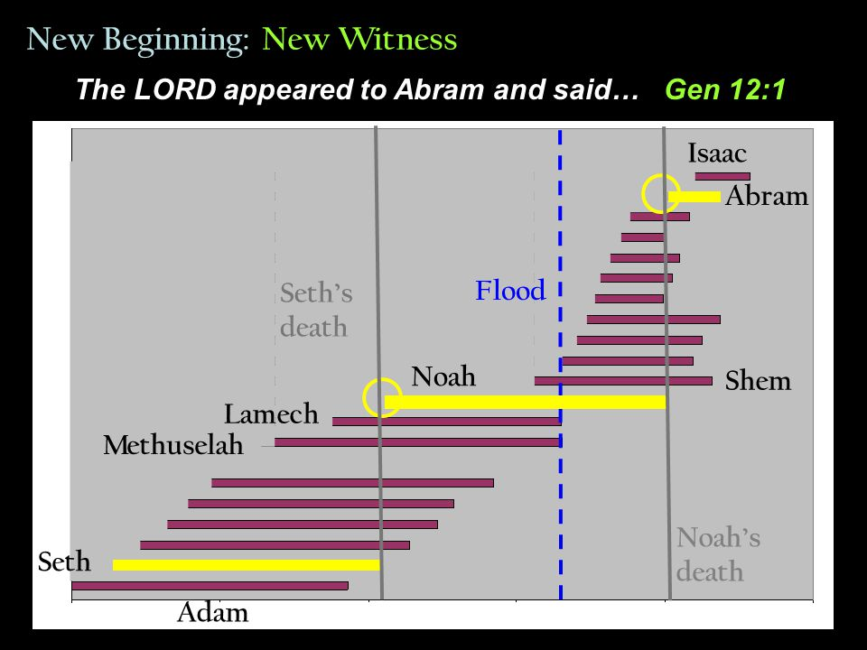 Adam Lamech Flood Shem New Beginning: New Witness Noah's death Seth's death Isaac Methuselah Seth Noah Abram The LORD appeared to Abram and said… Gen 12:1