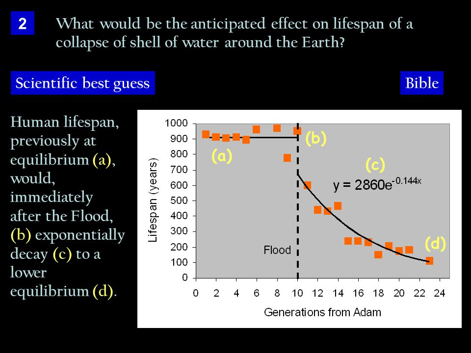 2 What would be the anticipated effect on lifespan of a collapse of shell of water around the Earth.