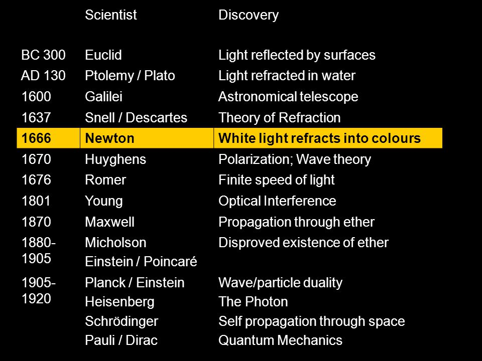 ScientistDiscovery BC 300EuclidLight reflected by surfaces AD 130Ptolemy / PlatoLight refracted in water 1600GalileiAstronomical telescope 1637Snell / DescartesTheory of Refraction 1666NewtonWhite light refracts into colours 1670HuyghensPolarization; Wave theory 1676RomerFinite speed of light 1801YoungOptical Interference 1870MaxwellPropagation through ether 1880- 1905 Micholson Einstein / Poincaré Disproved existence of ether 1905- 1920 Planck / Einstein Heisenberg Schrödinger Pauli / Dirac Wave/particle duality The Photon Self propagation through space Quantum Mechanics