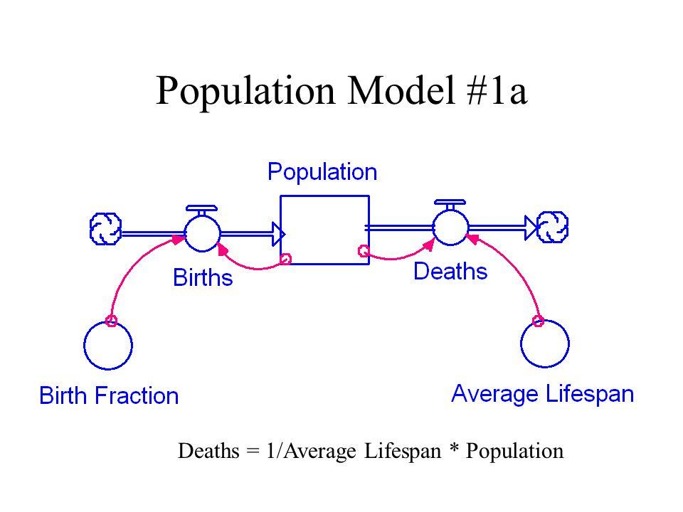Population Model #1a Deaths = 1/Average Lifespan * Population