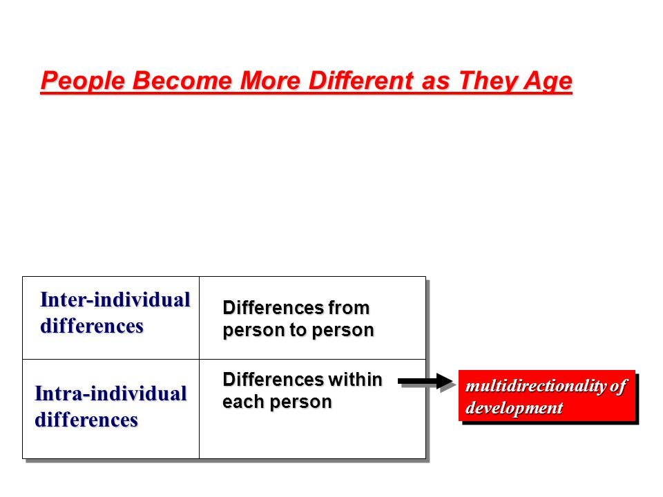 People Become More Different as They Age Inter-individual differences Intra-individual differences Differences from person to person Differences withi