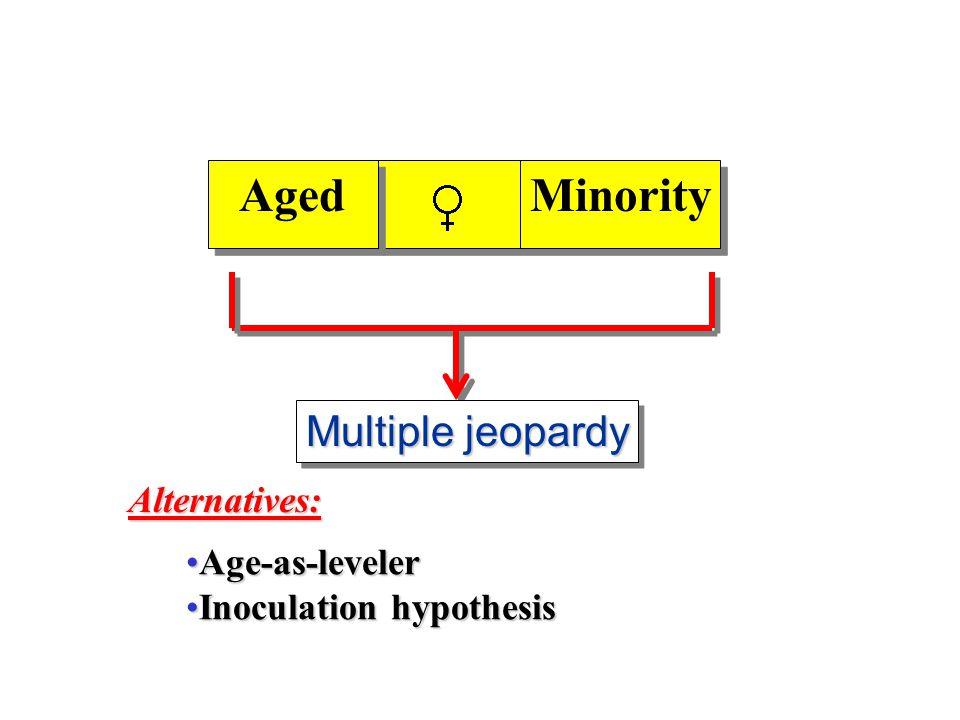 Aged Minority Multiple jeopardy Alternatives: Age-as-levelerAge-as-leveler Inoculation hypothesisInoculation hypothesis