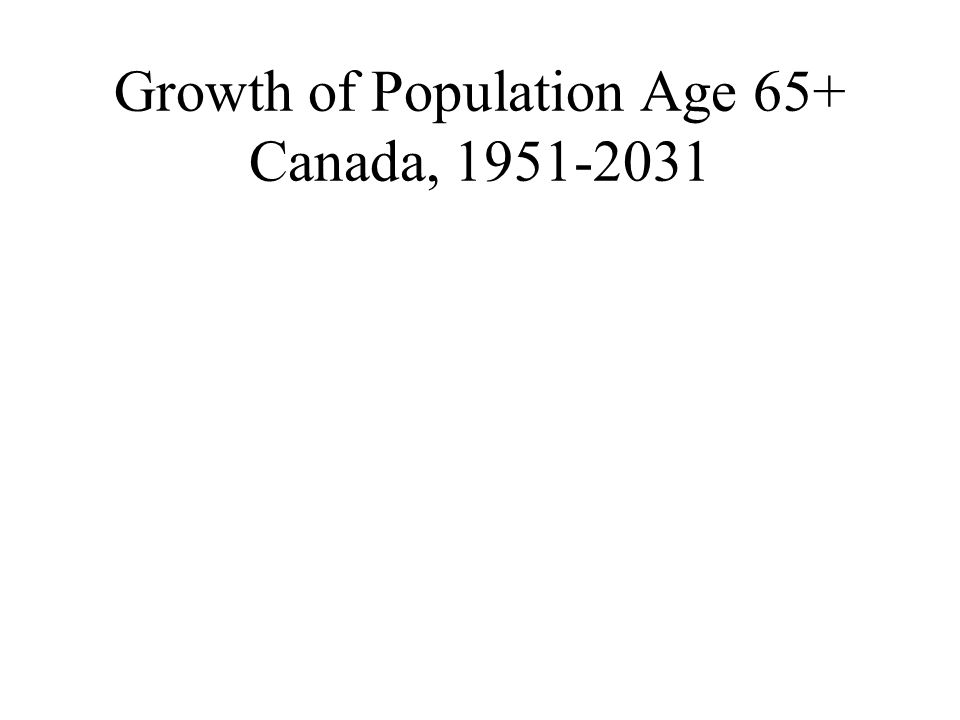 Growth of Population Age 65+ Canada, 1951-2031