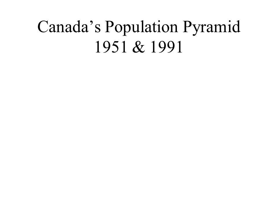 Canada's Population Pyramid 1951 & 1991