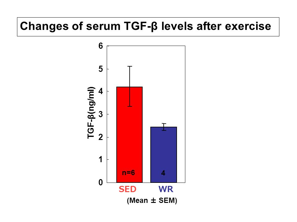0 1 2 3 4 5 6 SEDWR TGF-β(ng/ml) n=6 4 (Mean ± SEM) Changes of serum TGF-β levels after exercise