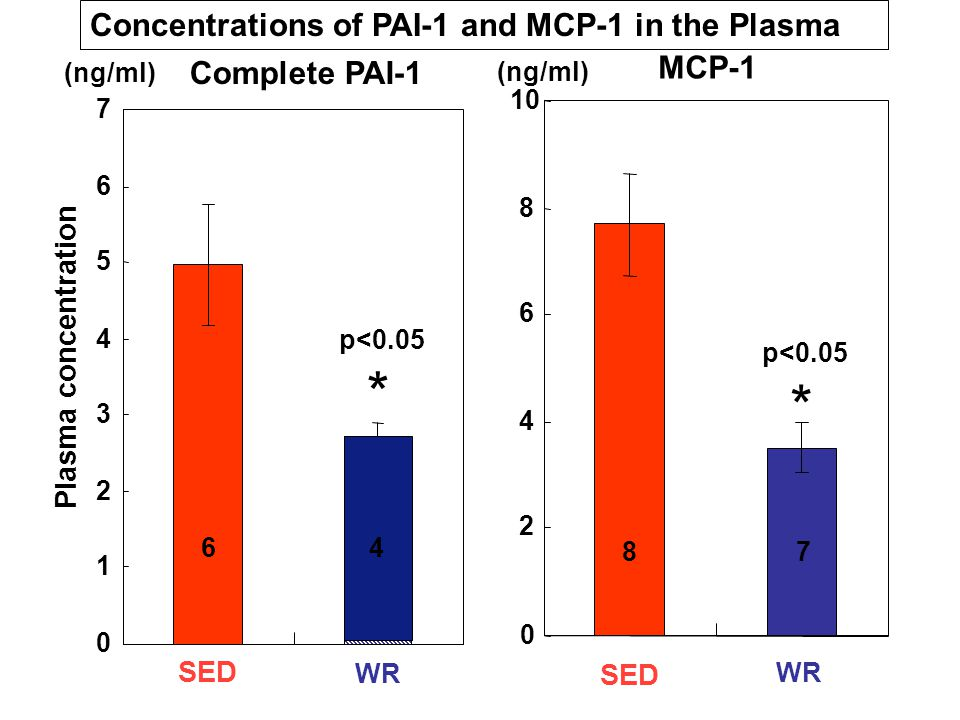 0 1 2 3 4 5 6 7 WR Complete PAI-1 6 4 (ng/ml) 0 2 4 6 8 10 SED WR MCP-1 87 p<0.05 * SED p<0.05 * Plasma concentration Concentrations of PAI-1 and MCP-1 in the Plasma 4