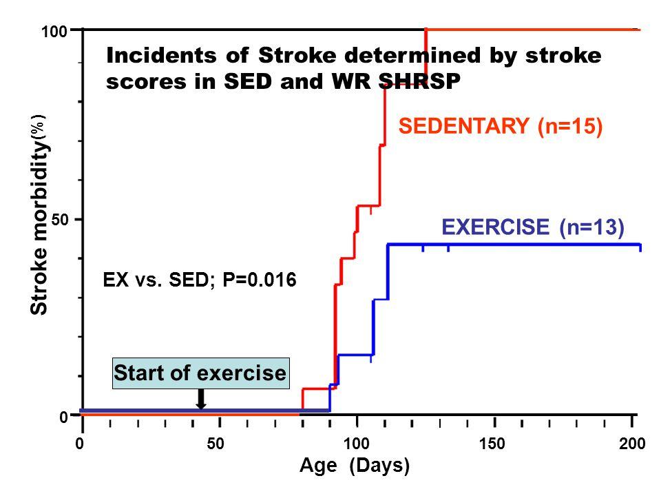 050100150200 0 50 100 Age (Days) (%) SEDENTARY (n=15) EXERCISE (n=13) EX vs. SED; P=0.016 Stroke morbidity Start of exercise Incidents of Stroke deter