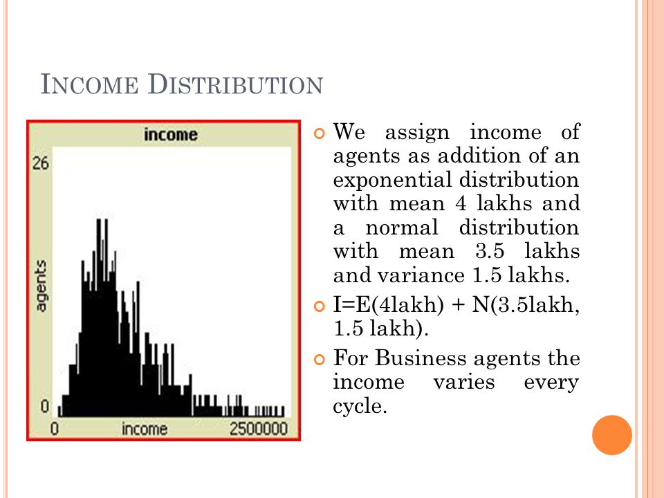 I NCOME D ISTRIBUTION We assign income of agents as addition of an exponential distribution with mean 4 lakhs and a normal distribution with mean 3.5 lakhs and variance 1.5 lakhs.