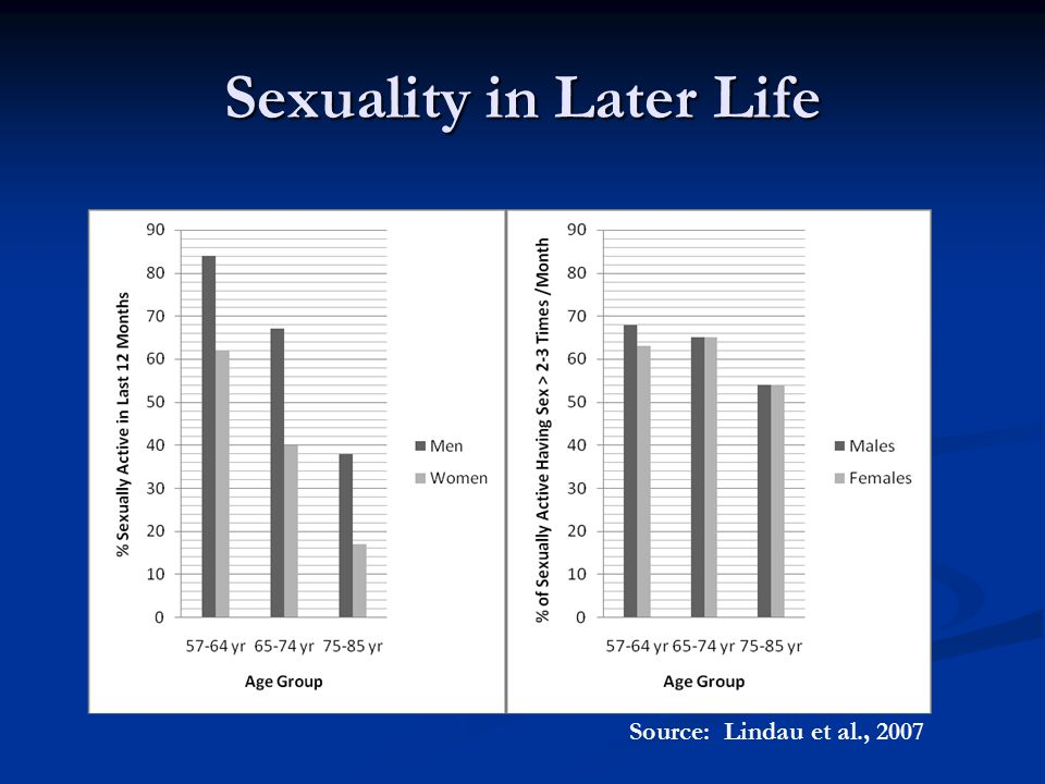 Sexuality in Later Life Source: Lindau et al., 2007