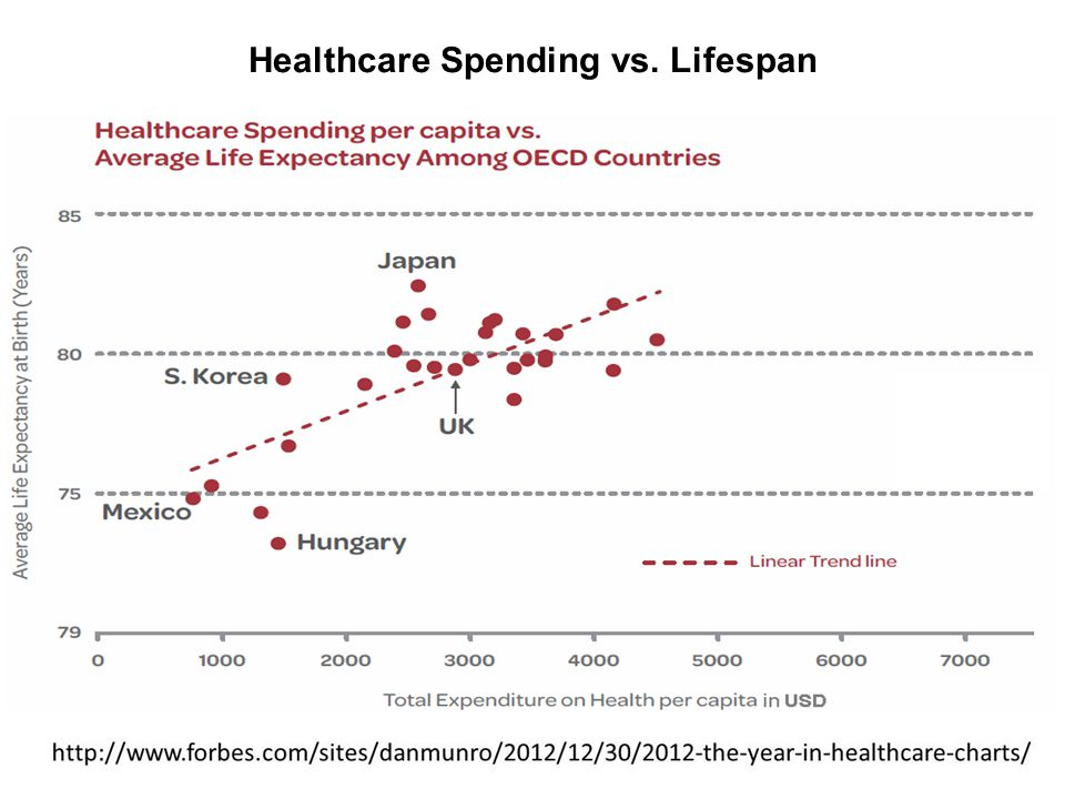 Healthcare Spending vs. Lifespan