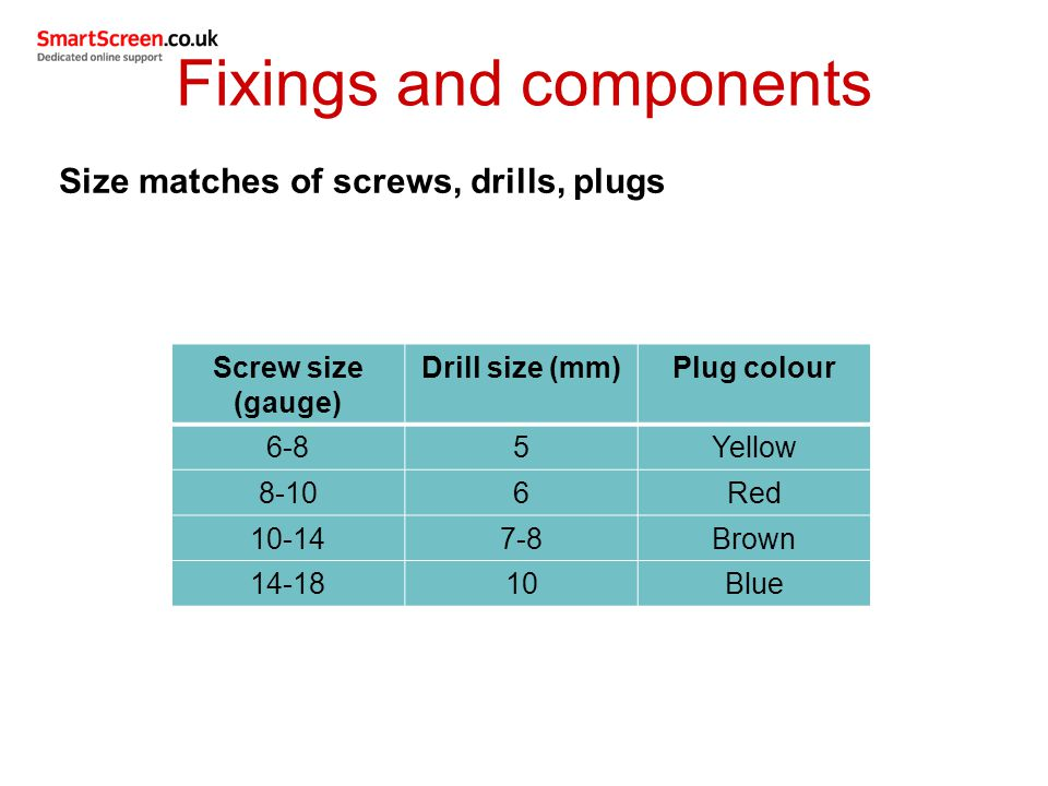 Size matches of screws, drills, plugs Screw size (gauge) Drill size (mm)Plug colour 6-85Yellow 8-106Red 10-147-8Brown 14-1810Blue Fixings and components