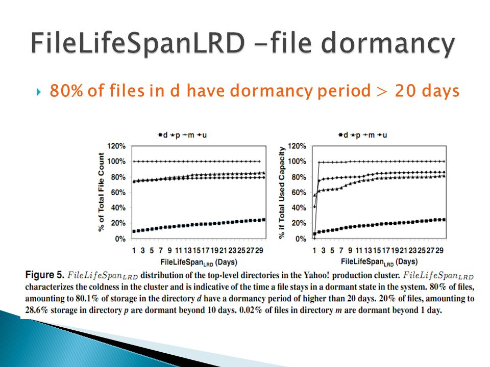  80% of files in d have dormancy period > 20 days