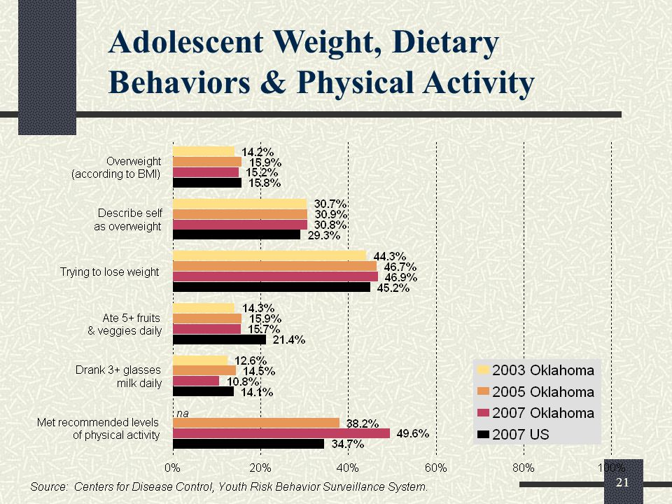 21 Adolescent Weight, Dietary Behaviors & Physical Activity