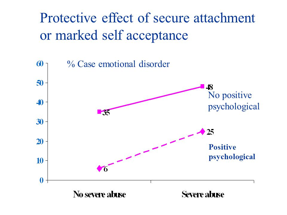 Positive psychological Protective effect of secure attachment or marked self acceptance % Case emotional disorder No positive psychological