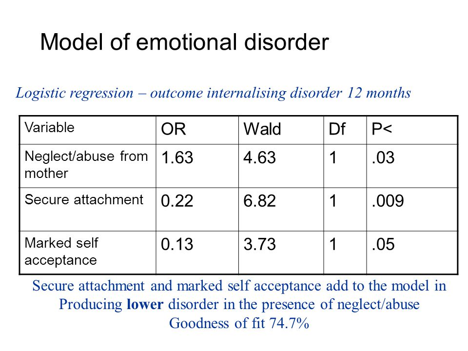 Model of emotional disorder Variable ORWaldDfP< Neglect/abuse from mother 1.634.631.03 Secure attachment 0.226.821.009 Marked self acceptance 0.133.731.05 Secure attachment and marked self acceptance add to the model in Producing lower disorder in the presence of neglect/abuse Goodness of fit 74.7% Logistic regression – outcome internalising disorder 12 months