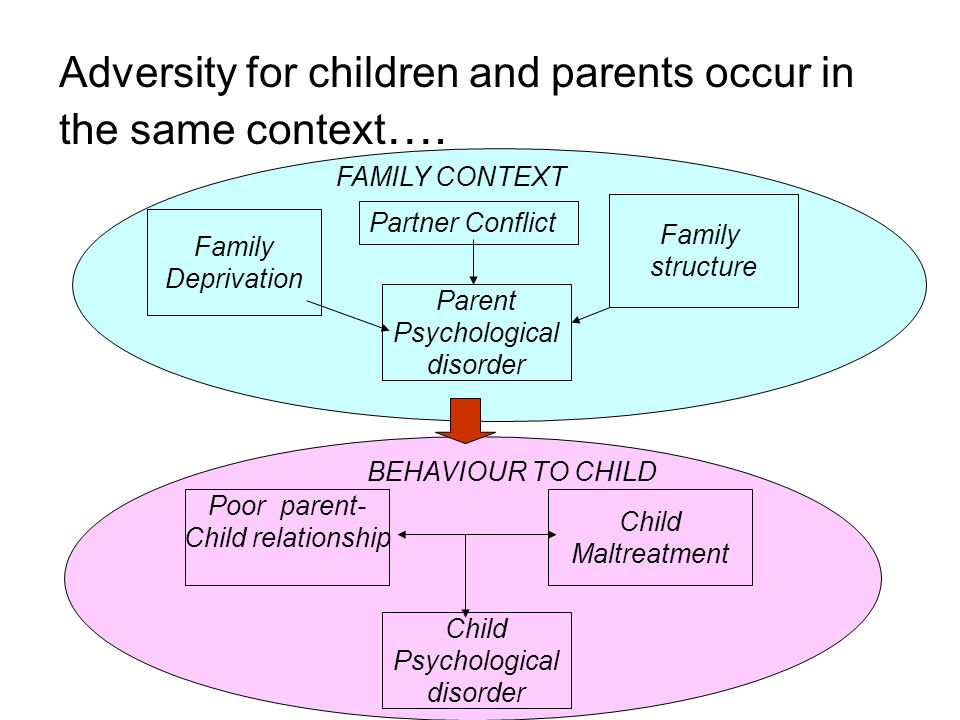 Adversity for children and parents occur in the same context ….
