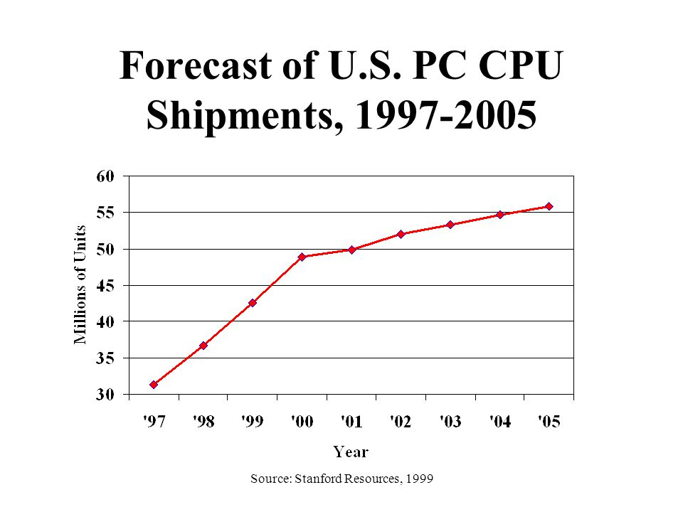 Source: Stanford Resources, 1999 Forecast of U.S. PC CPU Shipments, 1997-2005